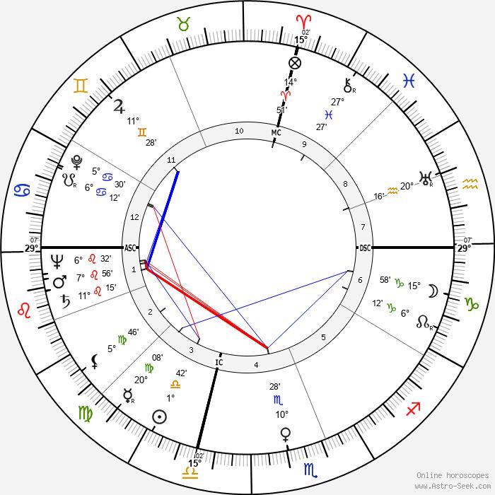 Kenneth C. Dempster - Birth horoscope chart