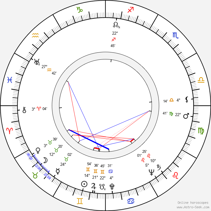 Kenneth Connor - Birth horoscope chart