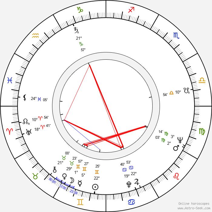 Kenneth Cope - Birth horoscope chart