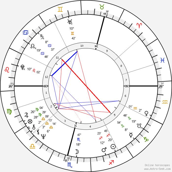 Kenneth Cranham - Birth horoscope chart