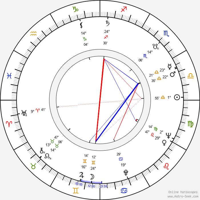 Kenneth J. Warren - Birth horoscope chart