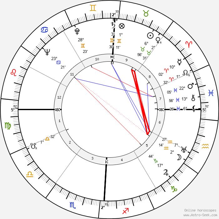 Kenneth Joe Hodson - Birth horoscope chart