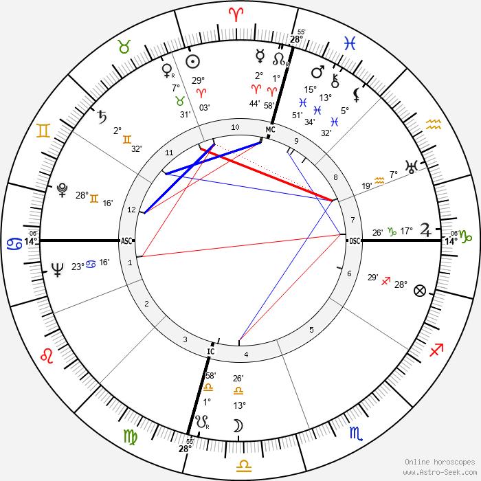Kenneth K. Carpenter - Birth horoscope chart