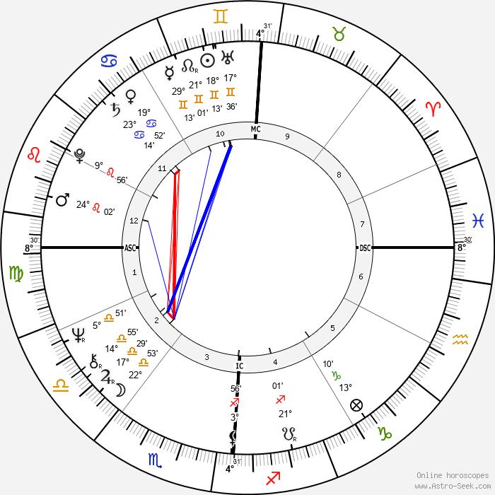 Kenneth Lee Adelman - Birth horoscope chart