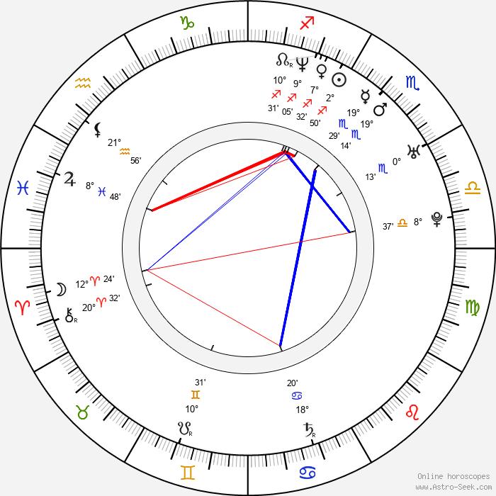 Kenneth Mitchell - Birth horoscope chart