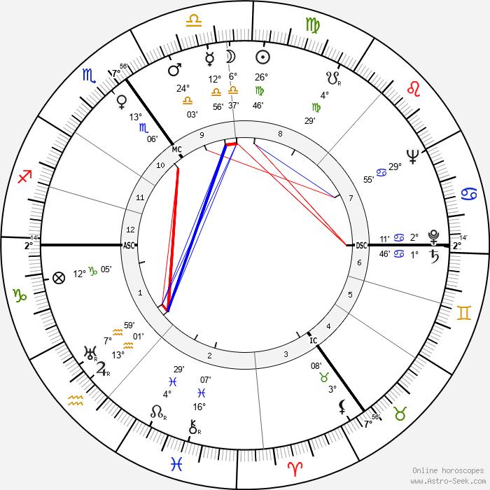 Kenneth More - Birth horoscope chart