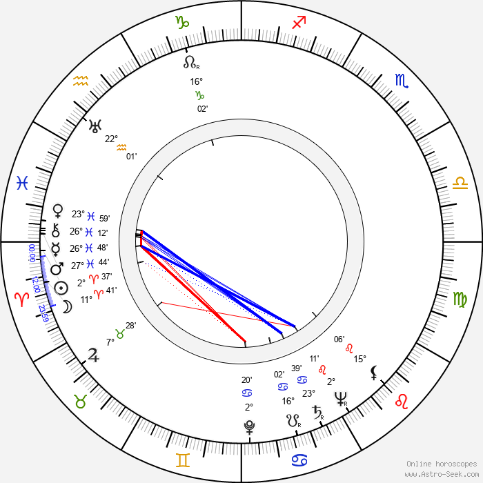 Kenneth Tobey - Birth horoscope chart