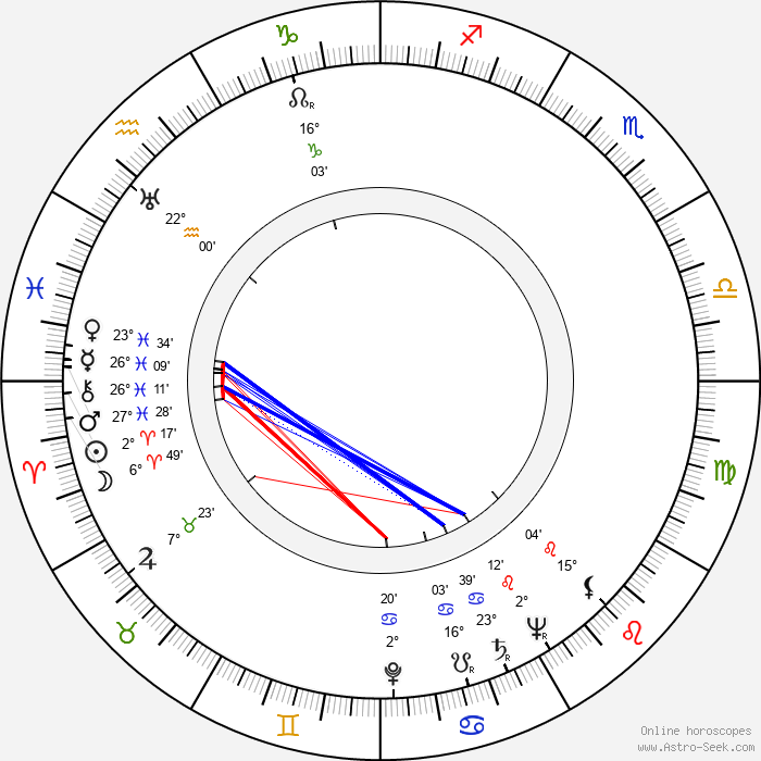Kenneth Tobey - Birth horoscope chart