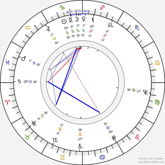Kenneth Tsang - Birth horoscope chart