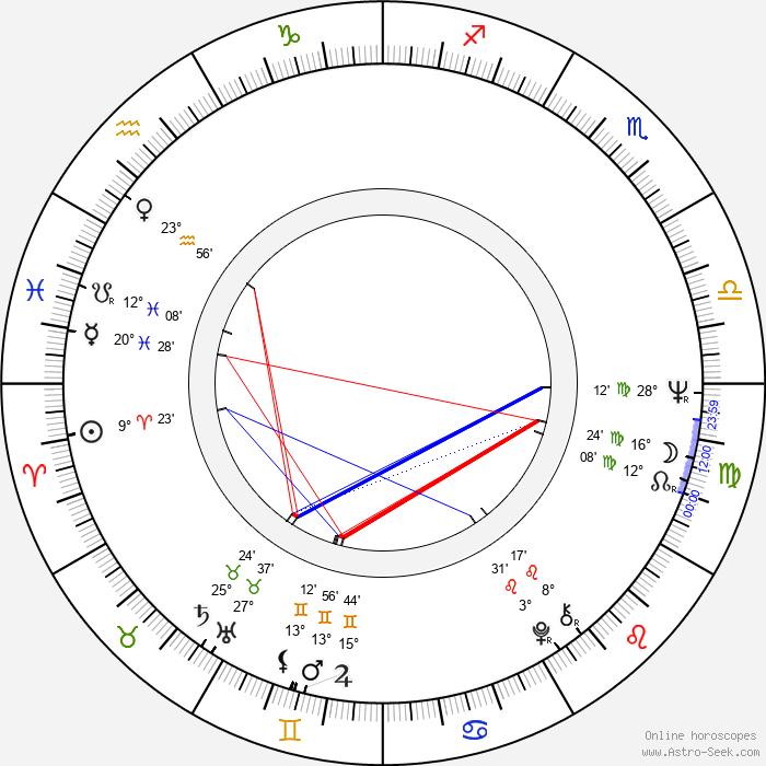 Kenneth Welsh - Birth horoscope chart