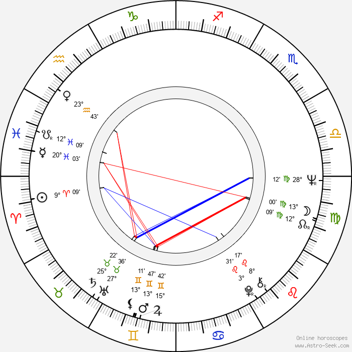 Kenneth Welsh - Birth horoscope chart