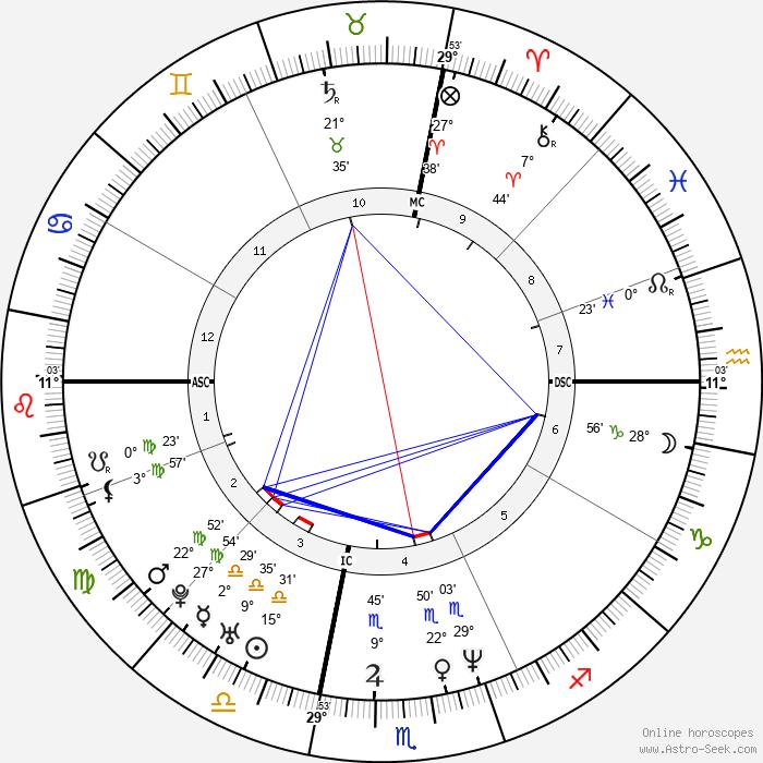 Kenny Anderson - Birth horoscope chart