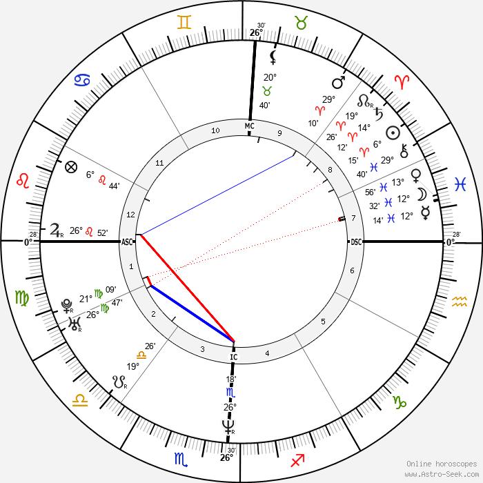 Kenny Chesney - Birth horoscope chart