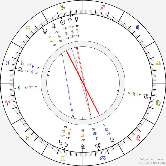 Kenny Clarke - Birth horoscope chart