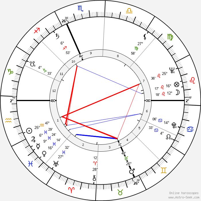 Kenny Kingston - Birth horoscope chart