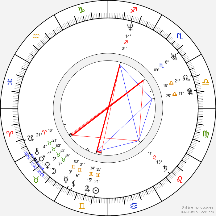 Kenny Wayne Shepherd - Birth horoscope chart