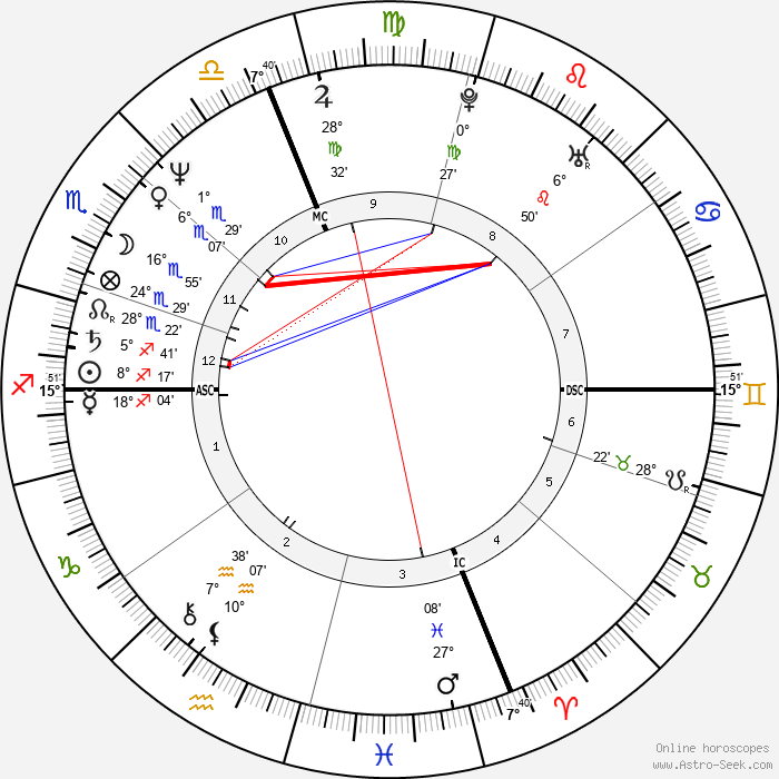 Kenny Wightman - Birth horoscope chart