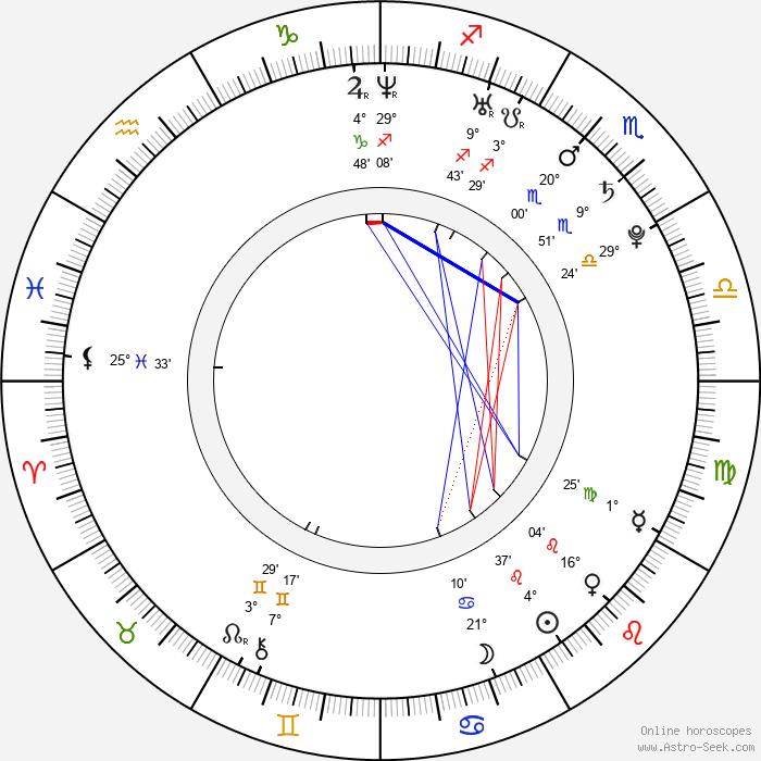 Kenny Wormald - Birth horoscope chart