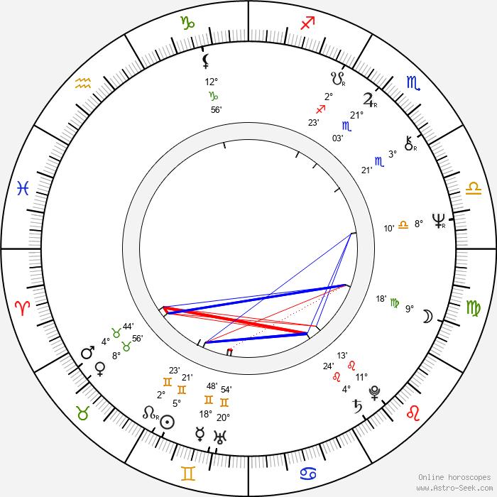 Kenpachiro Satsuma - Birth horoscope chart