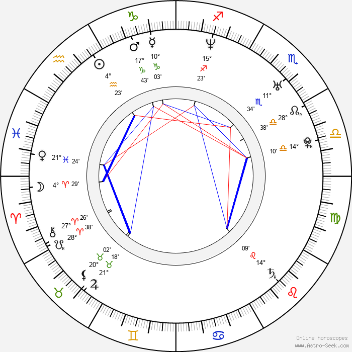 Kensuke Kita - Birth horoscope chart