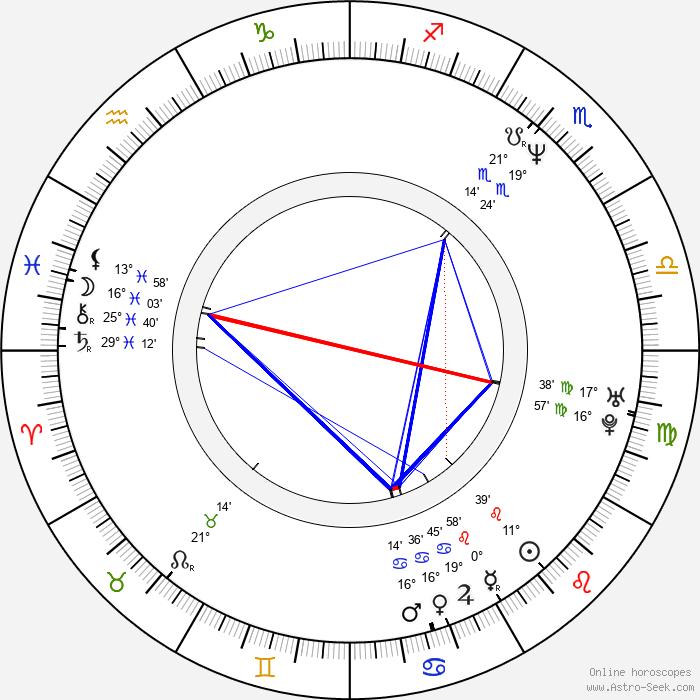 Kensuke Sasaki - Birth horoscope chart