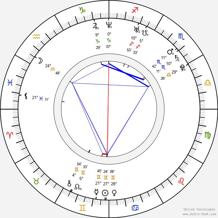 Kent Jude Bernard - Birth horoscope chart