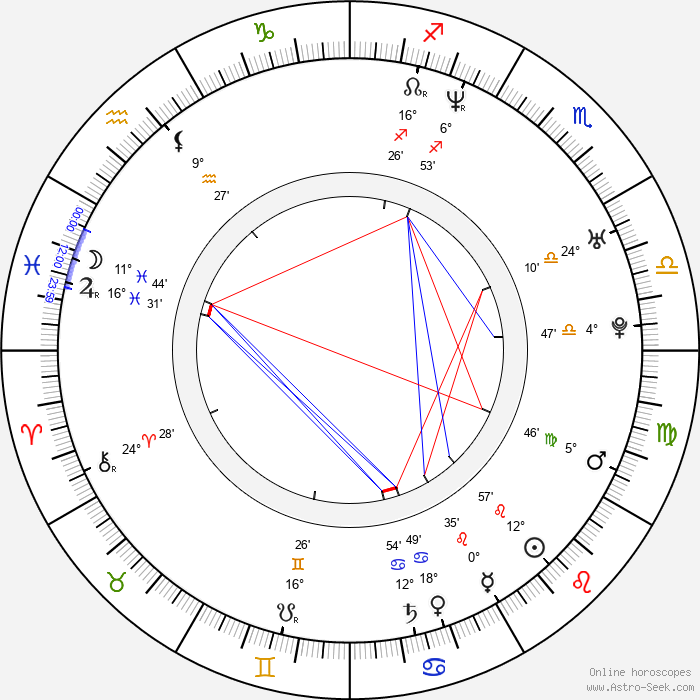 Kent King - Birth horoscope chart