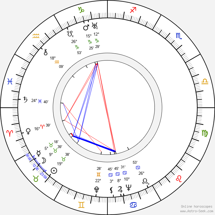 Kent Taylor - Birth horoscope chart