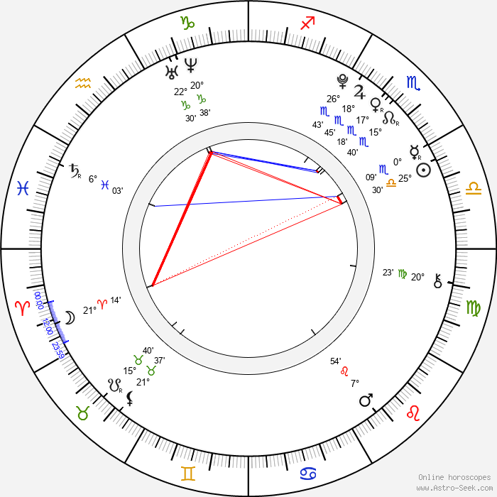 Kenta Suga - Birth horoscope chart