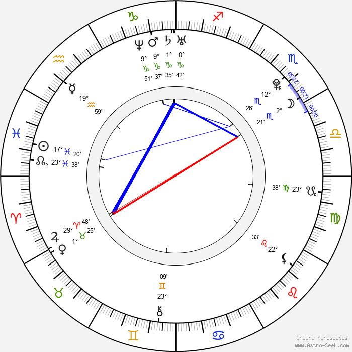 Kenzie Dalton - Birth horoscope chart