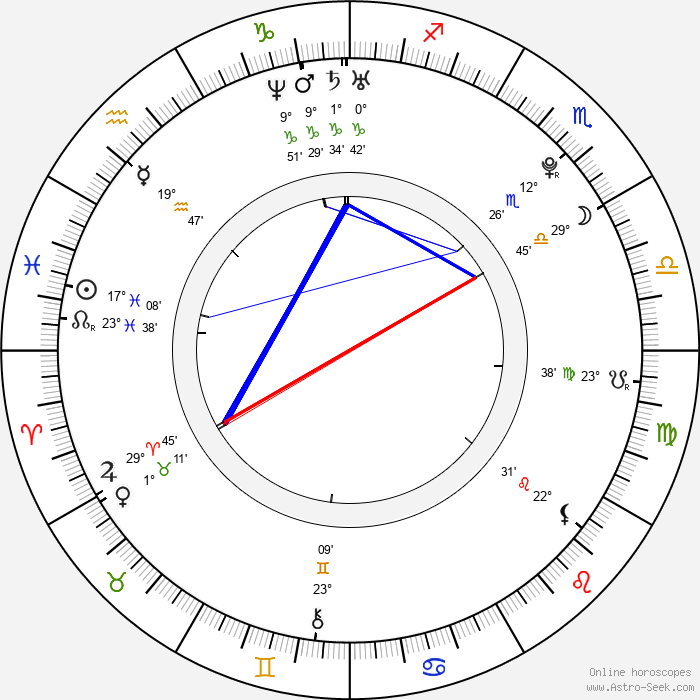 Kenzie Dalton - Birth horoscope chart