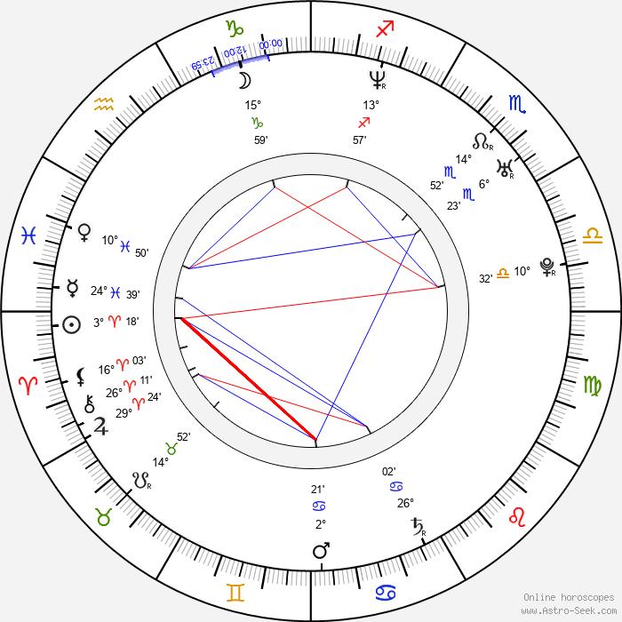 Keri Russell - Birth horoscope chart
