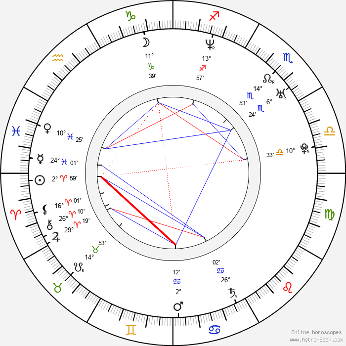 Keri Russell - Birth horoscope chart
