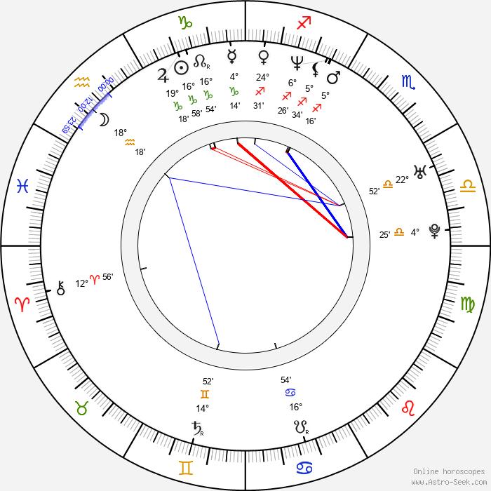 Kerkko Koskinen - Birth horoscope chart