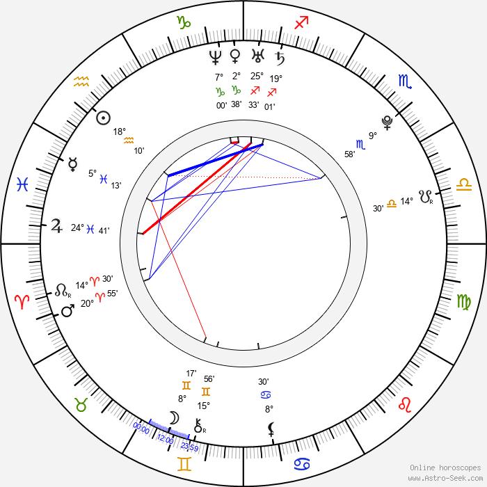 Kerli Kõiv - Birth horoscope chart