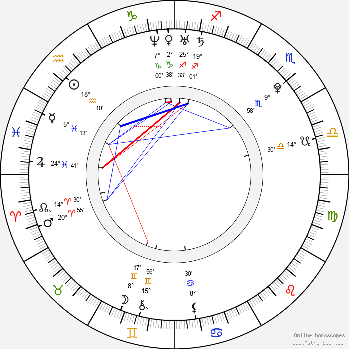 Kerli Kõiv - Birth horoscope chart