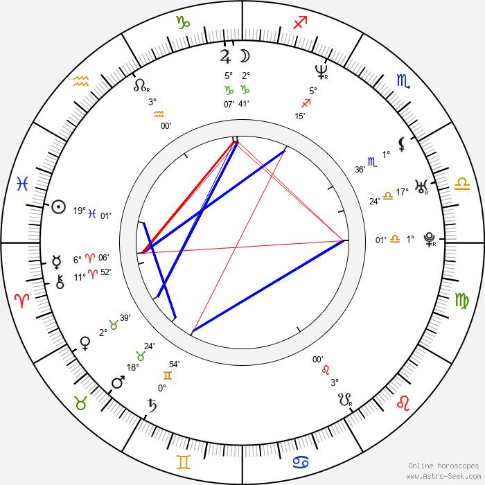 Kerr Smith - Birth horoscope chart