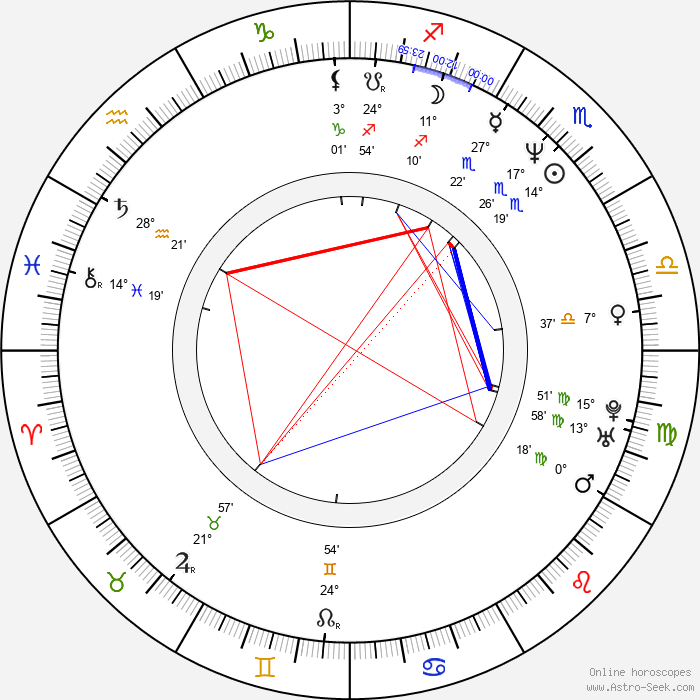 Kerry Conran - Birth horoscope chart