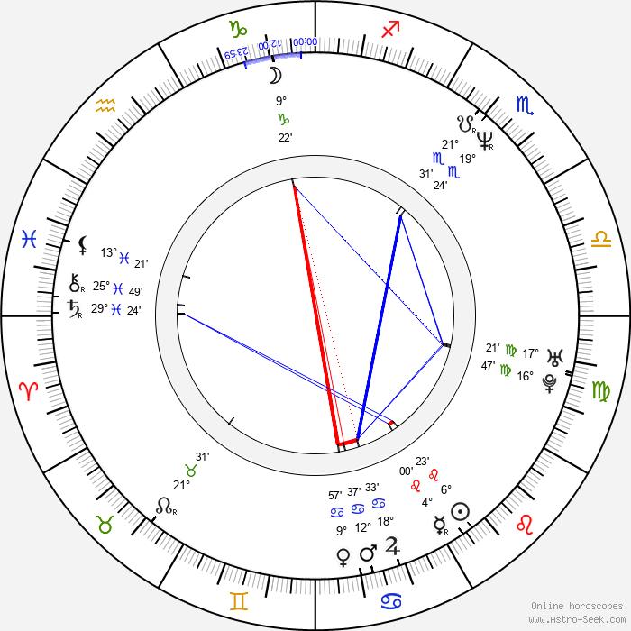 Kerry Fox - Birth horoscope chart