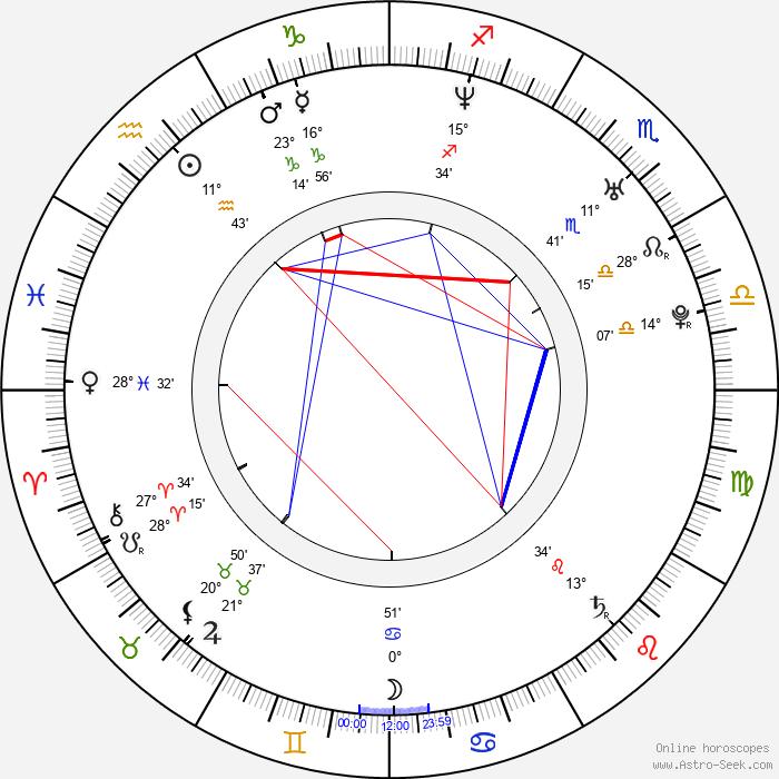 Kerry Washington - Birth horoscope chart