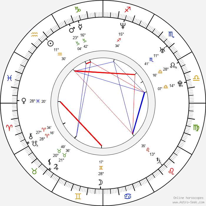 Kerry Washington - Birth horoscope chart