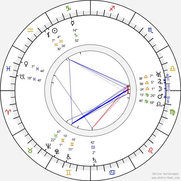 Kersti Bergroth - Birth horoscope chart
