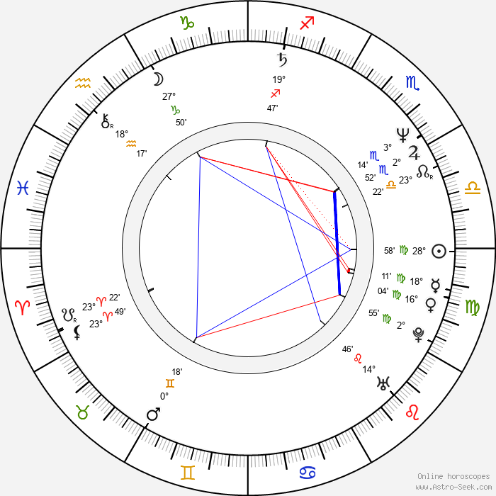 Kerstin Gähte - Birth horoscope chart