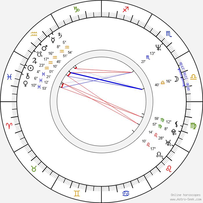 Kerstin Thielemann - Birth horoscope chart