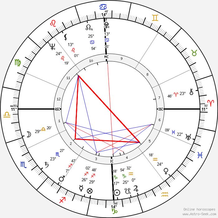 Kerwin Mathews - Birth horoscope chart