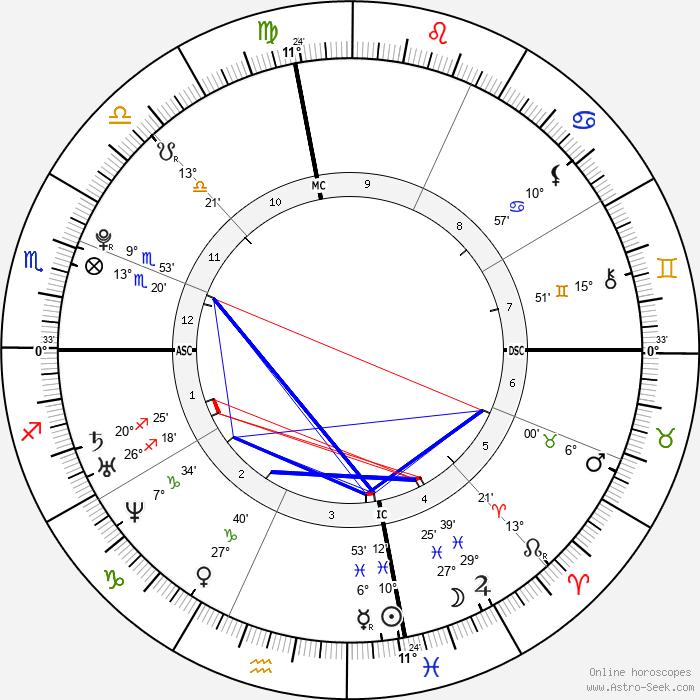 Kesha - Birth horoscope chart