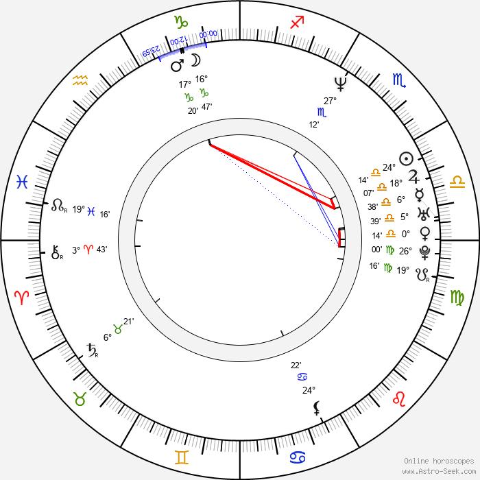 Kevin Alexander Stea - Birth horoscope chart