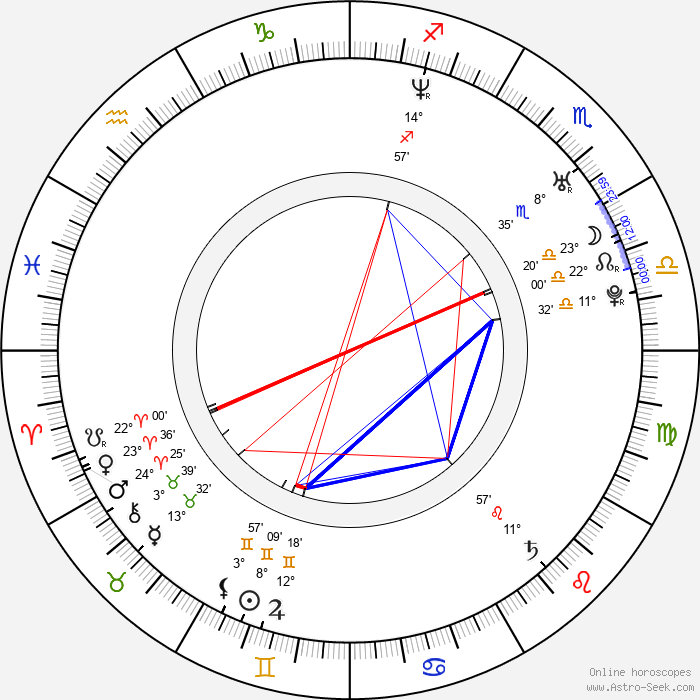 Kevin Arbouet - Birth horoscope chart