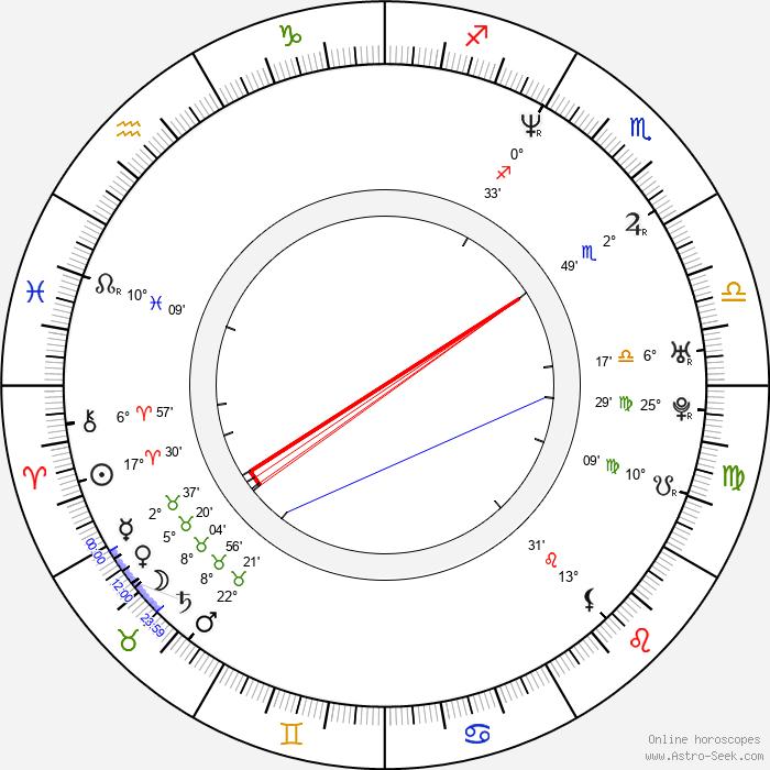 Kevin Beard - Birth horoscope chart