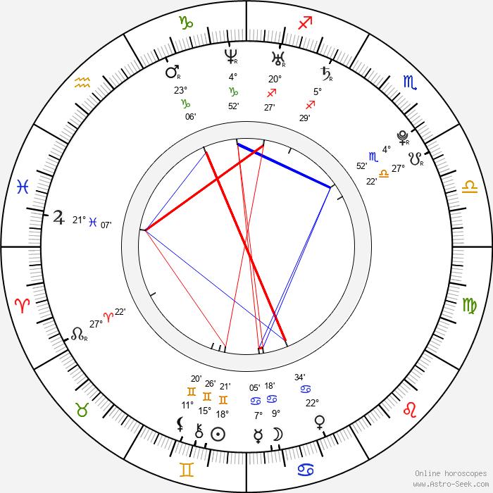 Kevin Borg - Birth horoscope chart